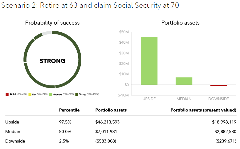 Chart with upside assets at $46,213,593, median assets at $7,011,981 and downside at assets at negative $583,008