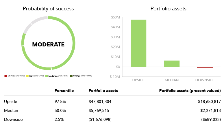 Chart showing the Upside at 97.5% and $47,801,304 in assets, median at $5,769,515 in assets and downside at negative 1,676,098 in assets
