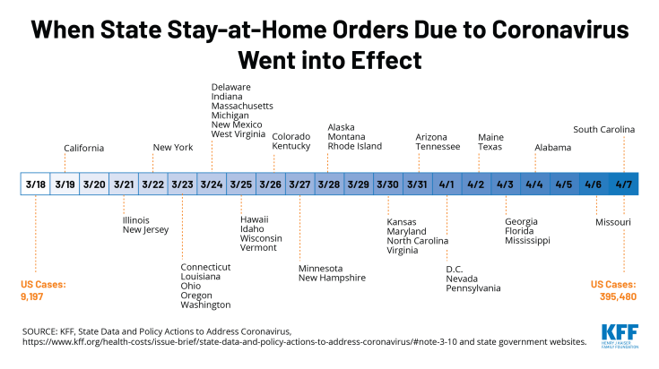 When State Stay-at-home Orders due to coronavirus went into effect