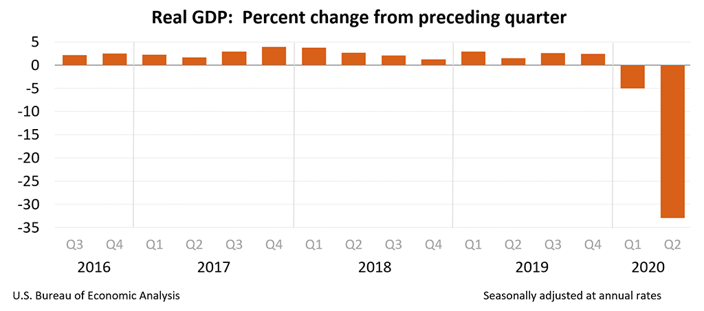 Chart showing a 32.9% drop in GDP in Q2 2020